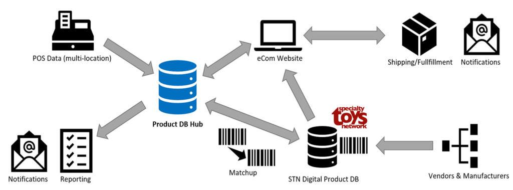 PDBHub Product Matchup and Creation